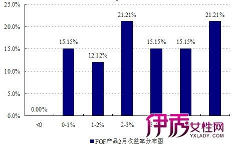 好买基金研究中心:FOF产品业绩分布较均匀_生