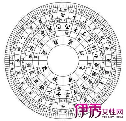 【图】收藏风水罗盘矢量图
